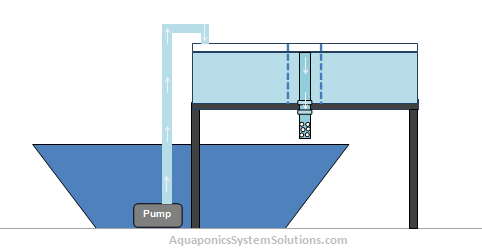 Continuous Flood System