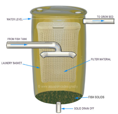 Swirl filter for aquaponics how to easily build one for Koi pond filter system design